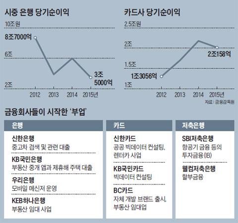 시중 은행 당기순이익 그래프