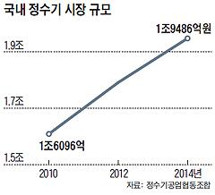 국내 정수기 시장 규모 그래프