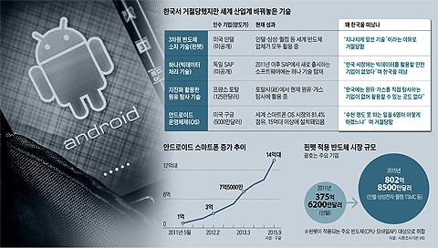 안드로이드 스마트폰 증가 추이 그래프