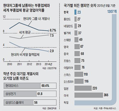 국가별 히든챔피언 숫자 그래프
