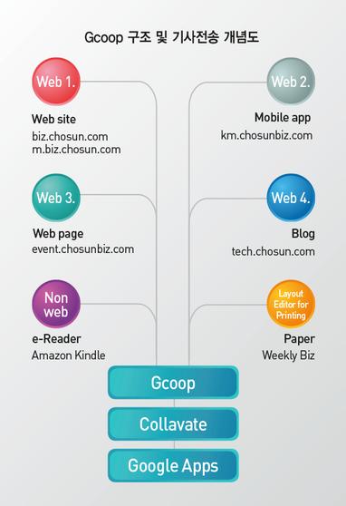 조선비즈, 구글 클라우드 기반 콘텐츠 관리시스템(CMS) 'Gcoop' 구축