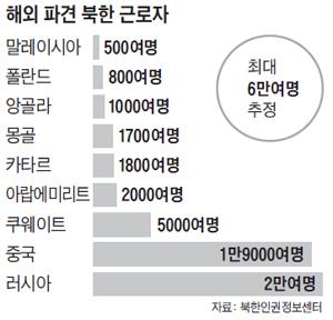 해외 파견 북한 근로자수 그래프