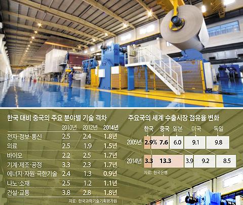 중국 최대 제지 업체인 주룽제지(玖龍製紙)의 둥관(東莞) 생산 공장 모습.