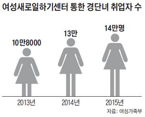 여성새로일하기센터 통한 경단녀 취업자 수 그래프