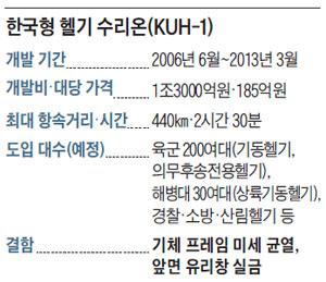 한국형 헬기 수리온