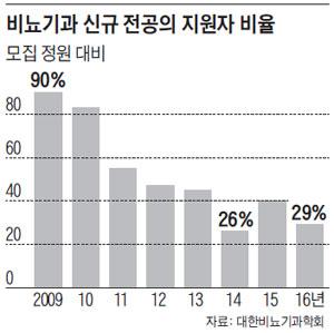 비뇨기과 신규 전공의 지원자 비율