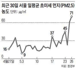 최근 30일 서울 일평균 초미세 먼지 농도