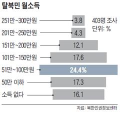 탈북민 월소득 그래프