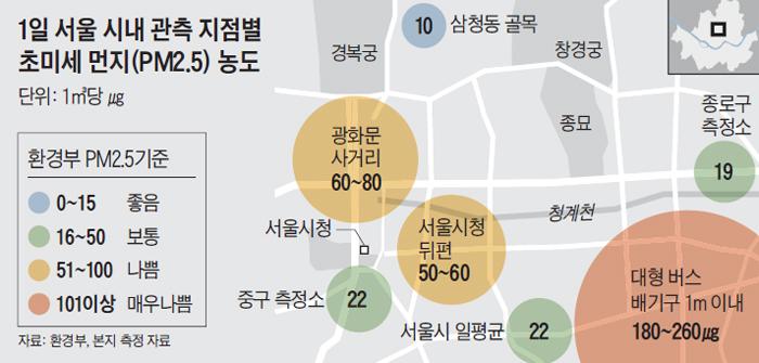 1일 서울 시내 관측 지점별 초미세 먼지 농도 정리 그래픽
