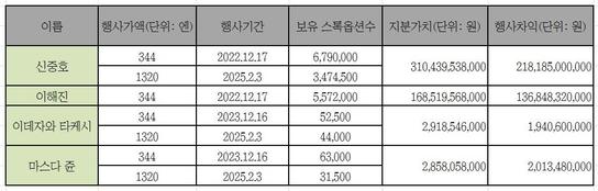 라인이 공개한 주요 경영진 스톡옵션 보유 현황 /  미국증권거래위원회(SEC)