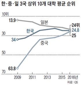 한, 중, 일 3국 상위 10개 대학 평균 순위 그래프