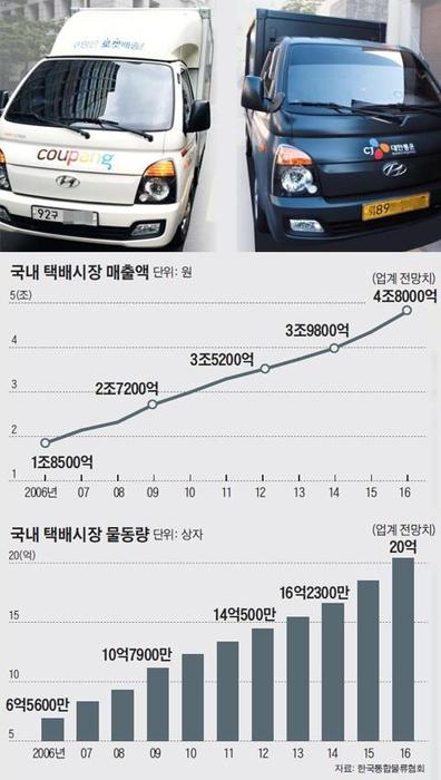 전자 상거래가 활성화되면서 택배 물동량은 매년 증가하는 추세다. 이 때문에 택배업체들은 택배용 차량을 증차해달라고 국토부에 매년 요구하고 있다. / 조선일보 DB 제공