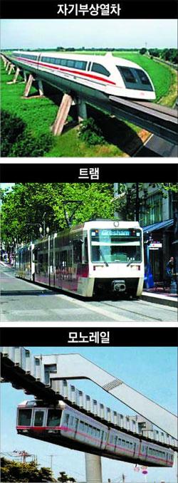 (위부터)자기부상열차, 트램, 모노레일.