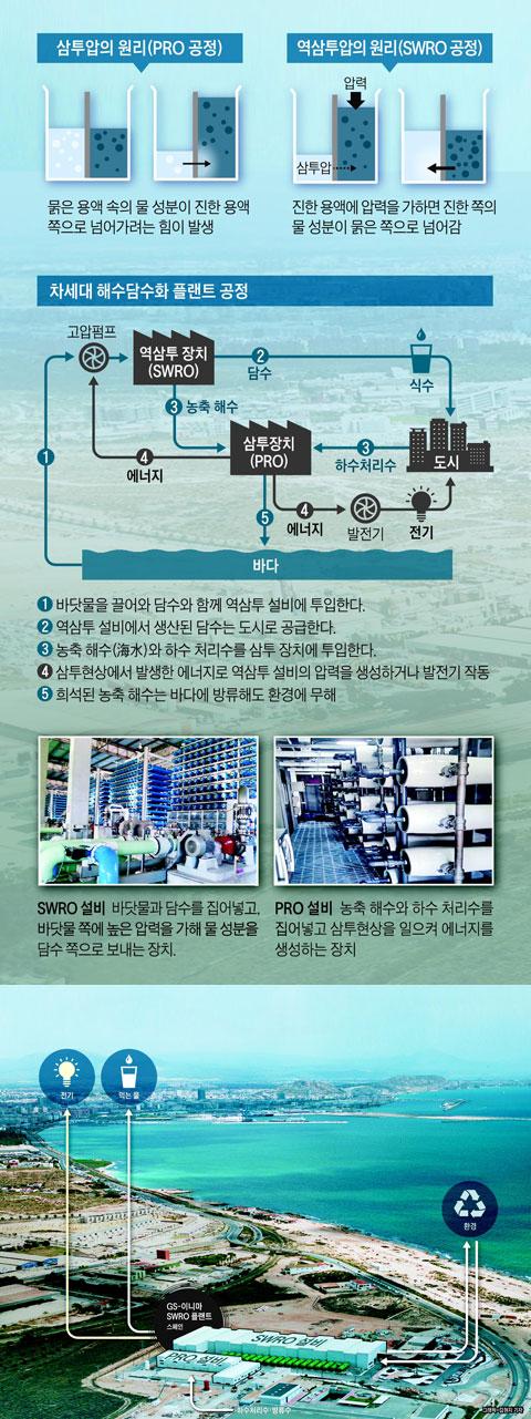 海水를 담수로… GS의 차세대 기술