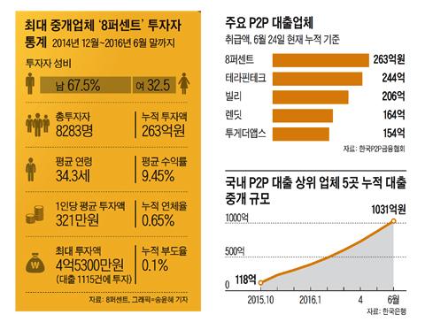 [Cover Story] 초저금리 시대 주목 받는 'P2P 대출' 투자 … 누적 평균 수익률 10.9%