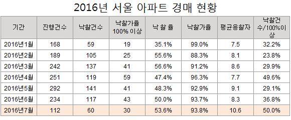 올해 서울 아파트 경매 현황(7월 20일 기준, 아파트 및 주상복합). /자료=지지옥션