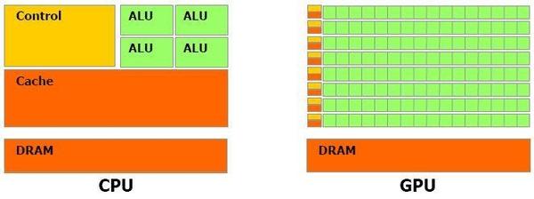 CPU·GPU가 뭐야?…인공지능 놓고 칩들의 '두뇌' 싸움
