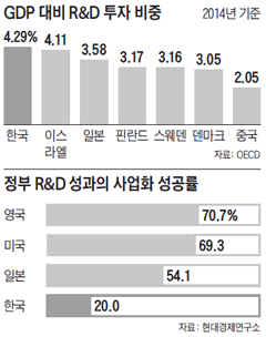 GDP 대비 R&D 투자 비중 그래프