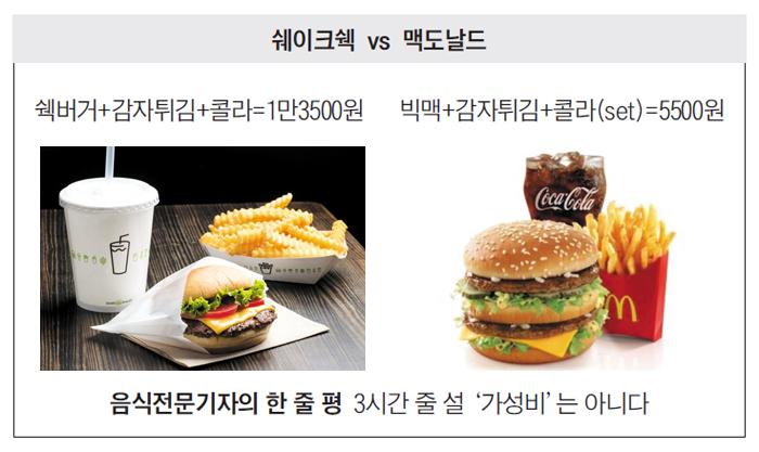쉐이크쉑 VS 맥도날드 버거 사진
