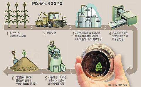 바이오 플라스틱 생산과정도