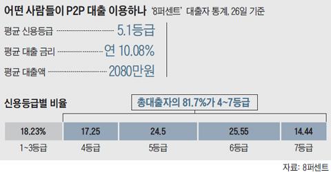 P2P 대출 이용자 신용등급별 비율 그래프