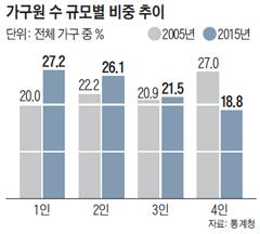 가구원 수 규모별 비중 추이 그래프