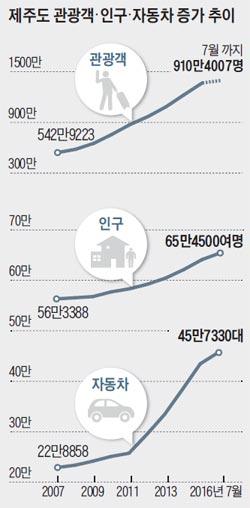 제주도 관광객, 인구, 자동차 증가 추이 그래프