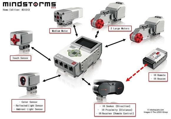 레고 마인드스톰 제어·동력 모듈(가운데)과 연결되는 각종 센서, 모터의 모습