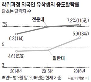 학위과정 외국인 유학생의 중도탈락률 그래프