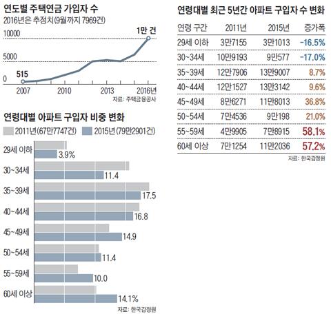 연도별 주택연금 가입자 수 그래프