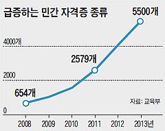 장롱 자격증 따느라 취업 사교육비 年 207만원(대학생 1人 기준) 쓴다