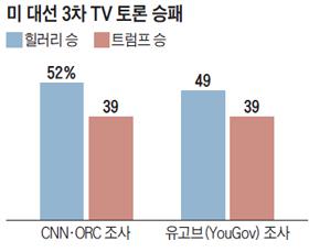 미 대선 3차 TV토론 승패 설문조사 결과 표