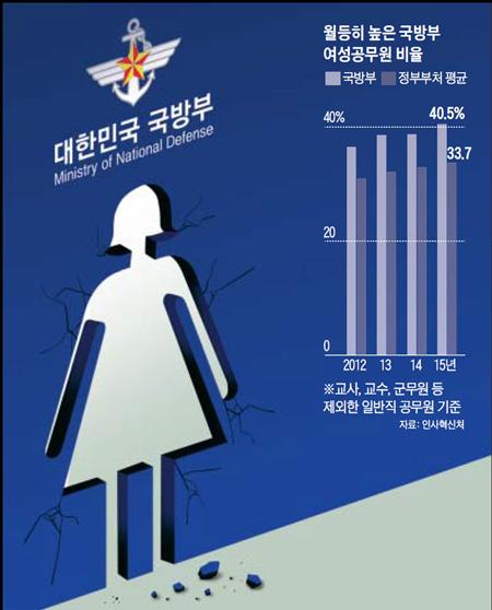 월등히 높은 국방부 여성공무원 비율