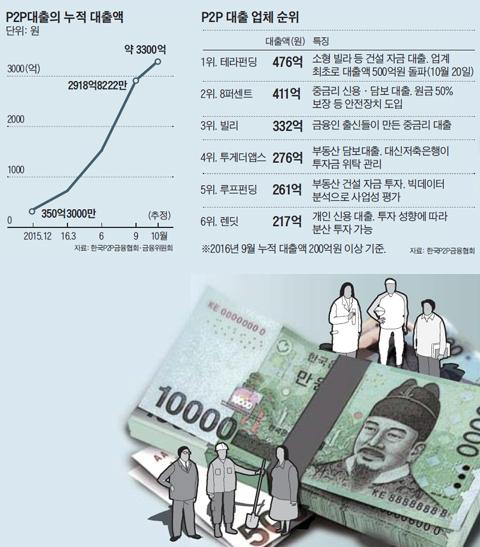 P2P 대출의 누적 대출액 그래프