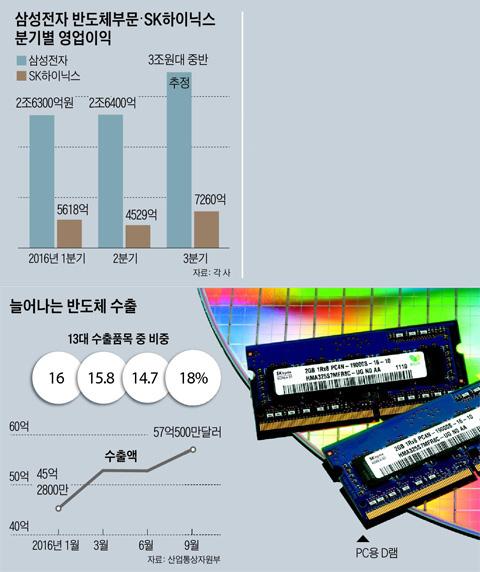 삼성전자 반도체부문·SK하이닉스 분기별 영업이익