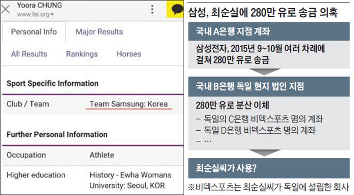 국제승마연맹(FEI) 홈페이지의 선수 프로필 소개에는 최근까지 정유라씨가 한국의 '삼성팀' 소속이라고 돼 있었다.