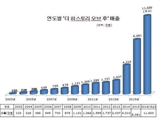 LG생활건강 '더 히스토리 오브 후' 연 매출 1조 돌파…한방화장품 인기