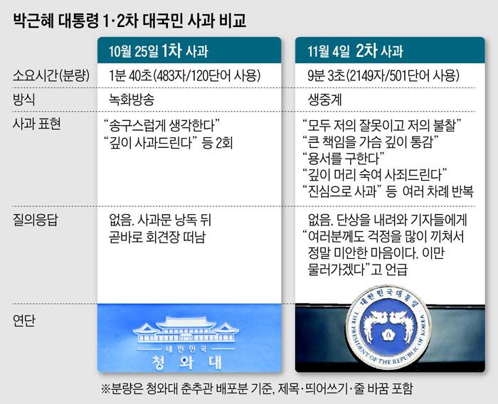 박근혜 대통령 1·2차 대국민 사과 비교