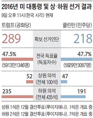 2016년 미 대통령 및 상·하원 선거 결과