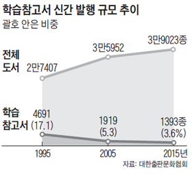 학습참고서 신간 발행 규모 추이 그래프