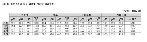 대리가 4794만원! 우리나라 기업 사무직 사원~부장 중위 임금 TOP 5