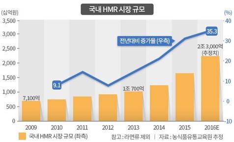 국내 가정간편식(Home Meal Replacement·HMR) 시장 규모(라면류 제외)/그래픽=조선DB