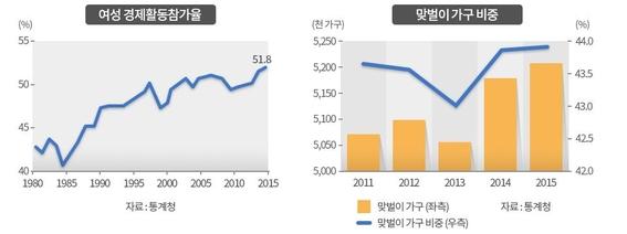 여성 경제활동 참가율과 맞벌이 가구 비중/그래픽=조선DB