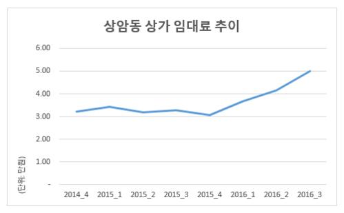 2014년 4분기부터 2016년 3분기까지 서울 마포구 상암동 상가 임대료 추이. /부동산114 제공