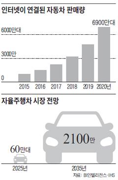 인터넷이 연결된 자동차 판매량 / 자율주행차 시장 전망
