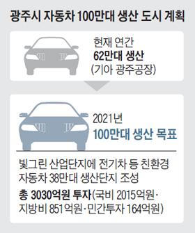 광주시 자동차 100만대 생산 도시 계획 정리 표