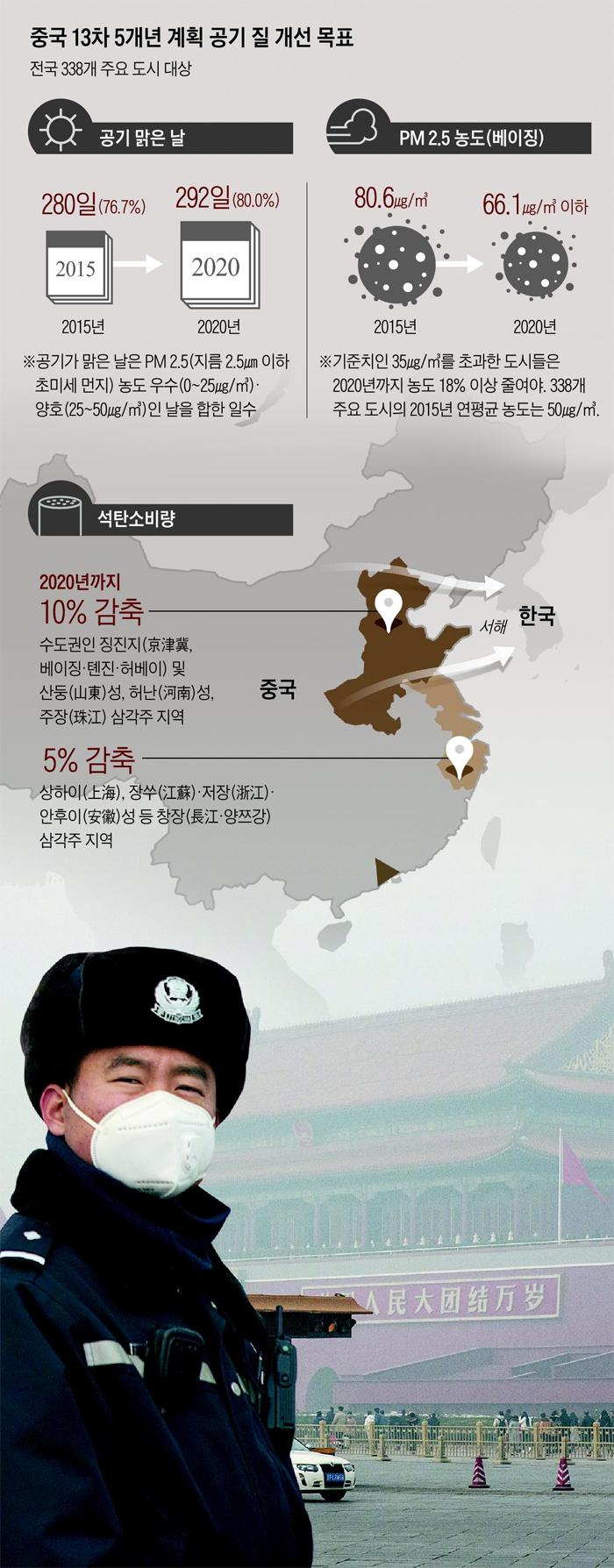 중국 13차 5개년 계획 공기 질 개선 목표 정리 표
