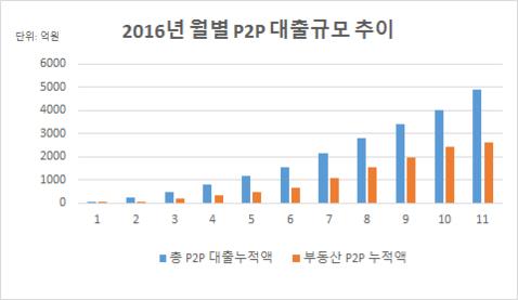 2016년 개인 간(P2P) 대출 규모 월별 추이. /자료=크라우드연구소