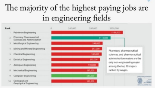 평생소득 차이 39억 미국서 돈 가장 많이 버는 대학 전공과 가장 적게 버는 전공은?