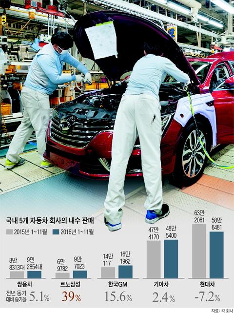 국내 5개 자동차 회사의 내수 판매 그래프